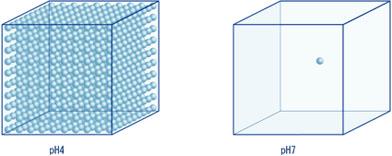 水素イオンの量を基に作られたpHの定義